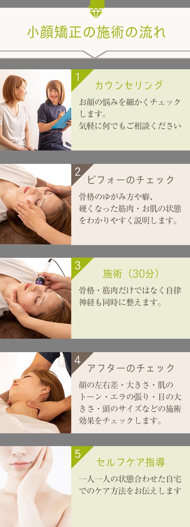 小顔矯正 施術の流れ